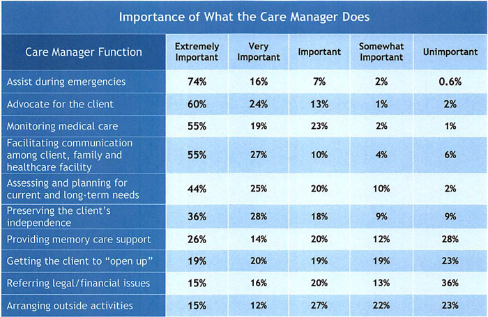 chart of care manager importance