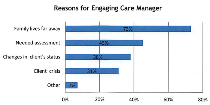 graph of reasons for engaging care manager