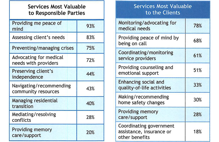 charts of care manager services