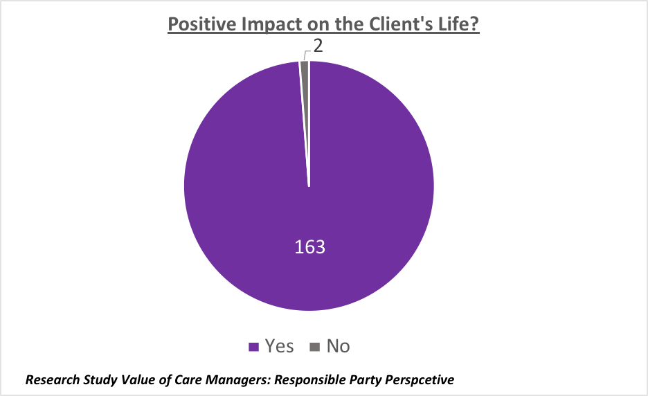 positive impact on the client's life graph
