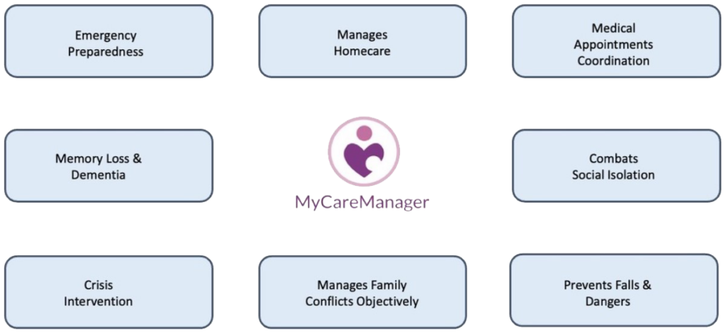 mycaremanager graph